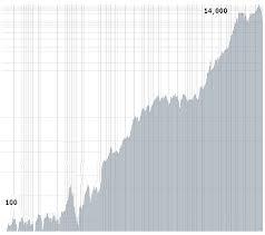 Dow Jones Chart 100 Years To Present 100 Year Chart Of The Dow Jones