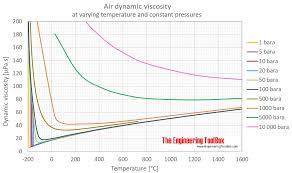 air dynamic viscosity pressure c