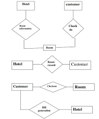 hotel management system er diagramhotel reservation system data flow diagram