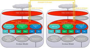 cisco secure enclaves architecture design guide cisco design considerations