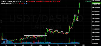 Technical Analysis Charts For Cryptocurrency Cryptocurrency Charts Part 2 Seeking Alpha