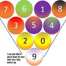 Thai Lottery Result Chart 2014 9lotter Com Ninelotter Twitter