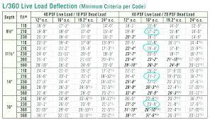 Bci Floor Joist Span Chart Deck Beam Span Calculator Deck Beam Calculator Deck Span