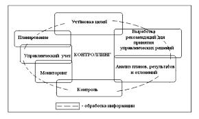 vip studio журнал Современная наука Теория контроллинга в  Информационный поток в системе контроллинга Авторская схема