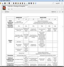 Theology Charts Charts For A Theology Of Evangelism Thomas P Johnston
