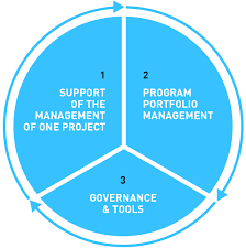 3 the pmo defines the governance and tools of project management it defines the best practices in terms of roles and responsibilities processes pmo responsibilities