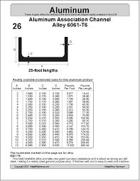 Aluminum Channel Chart 28 Aluminum Association Structural Channel
