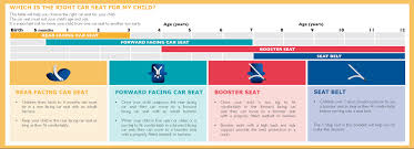 The Four Stages Of Car Seat Safety Booster Seat Size Chart