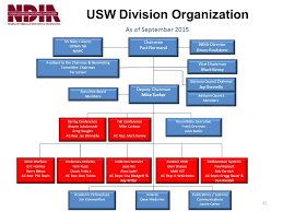 Opnav Organization Chart 2016 Ndia Executive Board Fall Conference September 21 Ppt Download