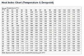 Dew Point Humidity Chart Absolute Humidity Chart Creativedotmedia Info