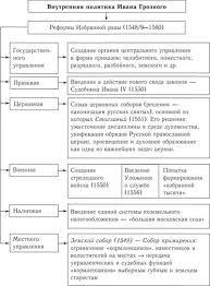 Реформы Избранной рады История России Внутренняя политика Ивана Грозного