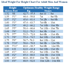 Giving Blood Weight And Height Chart Lose Weight To Lower Blood Pressure Lower Blood Pressure