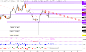 Aud Usd Eur Aud Aud Jpy Chart Support And Resistance