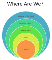 Stacked Venn Diagram Slide Presentations And The Ipad Scholarcast
