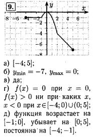 Контрольная работа № Вариант Задание № Алгебра класс  а 4 5 б З тт 7 Утих 0 в да г а 0 при х О я > 0 ни при каких х х < 0 при яe 4 0 и 0 5 д функция возрастает на 1 0