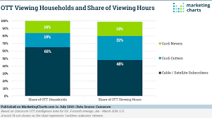Pay Tv Viewers Account For Half Of Ott Viewing Hours