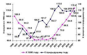 Реферат Задачи и перспективы развития экономики Республики  Задачи и перспективы развития экономики Республики Казахстан