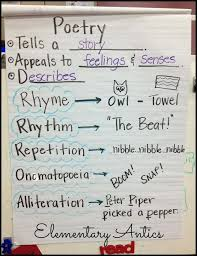 Sensory Details Anchor Chart 10 Elements Of Poetry Grade Worksheet Luxury 9 Best Lessons