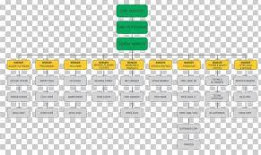 Esd Org Chart Organizational Chart Company Microsoft Corporation Microsoft