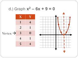 graph x2 6x 9 0 x y 1 4 2 3 5 vertex