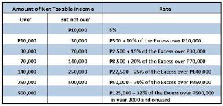 Bir Tax Chart What Are The Income Tax Rates In The Philippines For