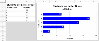 How To Make A Graph Or Chart In Google Sheets