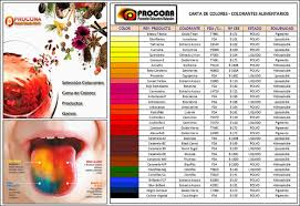 Colorantes Carta Colores Procona Proveedor Colorantes Naturales Colorantes Naturales Y ArtificialesL