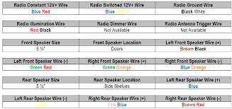 car stereo wiring colors wiring wiring diagram instructions 2013 ford fiesta radio wiring diagram ford fiesta cd player wiring diagram car electrical diagrams car stereo wiring colors at motamad 2013 Ford Fiesta Radio Wiring Diagram
