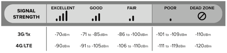 Strength Level Chart How To Measure Signal Strength In Decibels On Your Cell Phone