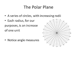 3 the polar plane a series of circles with increasing radii each radius for our purposes is an increase of one unit notice angle measures