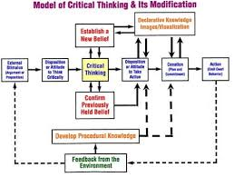 № critical thinking process