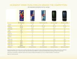 Energy Drink Comparison Chart Nutr Xs Prod V En Xs Compare Chart
