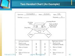 Two Hand Process Chart Example Work Study Methods Study
