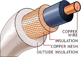 transmission lines type of transmission lines as shown in the given diagram the co axial cable consists of inner conducting wire made of copper over this conducting wire the coating of polyethylene or