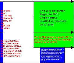 Vietnam And Iraq War Venn Diagram Wartime Robertlovespi Net