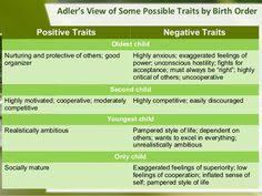 Birth Order Characteristics Chart 8 Best Birth Order Personality Images Birth Order Birth