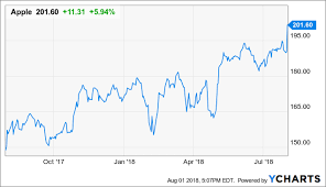 Aapl Options Chart Ride The Wave Of Momentum With Apple Options Apple Inc