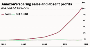 Amazon Explained In One Chart Vox