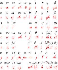 Phonetic English Ipa Latin Alphabet Conversion Phonetic