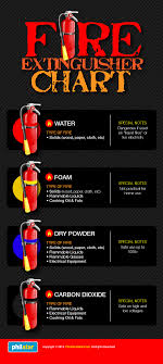 Fire Extinguisher Sizes Chart Fire Extinguisher Info Graphics Visual Ly