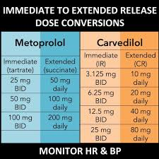 Beta Blocker Dose Comparison Chart Metoprolol And Carvedilol Are Both Beta Blockers That Are