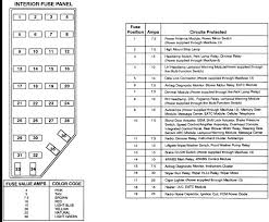 60 recent 03 ford explorer fuse diagram createinteractions 03 ford explorer fuse box location at 03 Ford Explorer Fuse Box