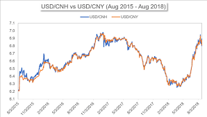 Cnh Vs Cny Differences Between The Two Yuan