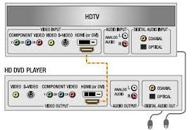 hd dvd diagram hd dvd wiring diagram