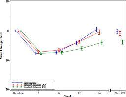Figure 4 Change In Mean Daily Insulin Glargine Dose Active