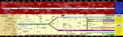 Baptist Timeline Chart Baptist Church History Chart Church History History