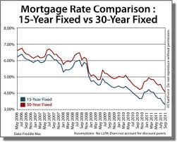 Fha 30 Year Fixed Rate Trend Chart Compare 15 Year Vs 30 Year Mortgage Rate Which Is Best
