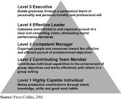 Good Work Traits Traits Of Effective Leaders Download Scientific Diagram