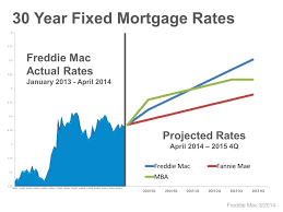 30 Year Fha Mortgage Rates Chart Fha Mortgage Current 30 Year Fha Mortgage Rates