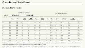 Coffee Ratio Chart Make A Perfect Cup Of Coffee With These Brewing Ratio Charts